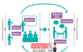Monitoreo, acompañamiento y evaluación de la práctica docente