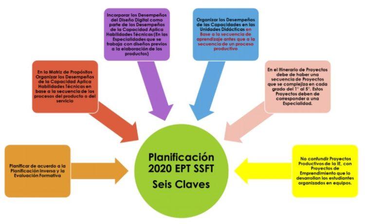 ORIENTACIONES PARA LA PLANIFICACIÓN CURRICULAR EN EL ÁREA CURRICULAR DE EDUCACIÓN PARA EL TRABAJO