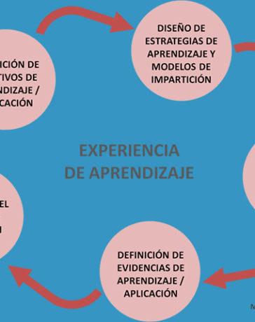 ¿QUÉ ES UNA EXPERIENCIA DE APRENDIZAJE?