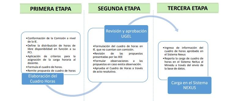 Condiciones necesarias antes de la elaboración del cuadro de distribución de horas pedagógicas