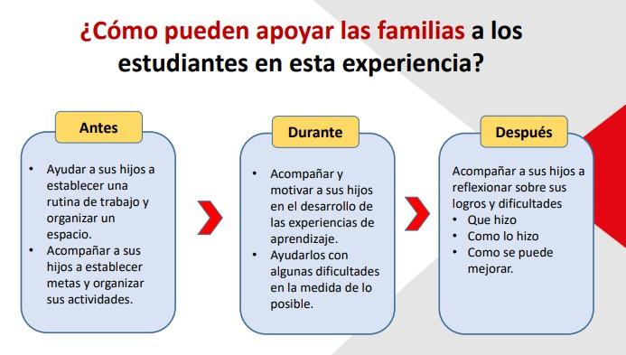¿Cómo pueden apoyar las familias a los estudiantes en esta experiencia?