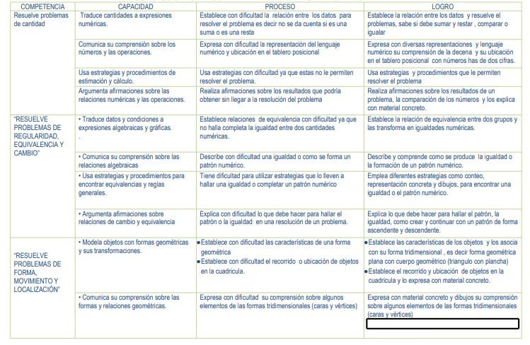 CONCLUSIONES DESCRIPTIVA DE MATEMATICA 1RO Y 2DO PRIMARIA