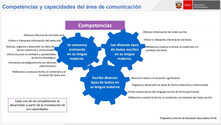 Competencias y capacidades del área de comunicación